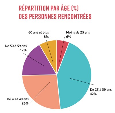 Camembert Age personnes rencontrees
